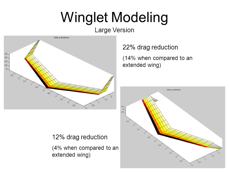 Winglet Modeling Large Version 22% drag reduction (14% when compared to an extended wing) 12% drag reduction (4% when compared to an extended wing)