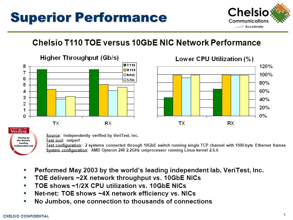 CHELSIO CONFIDENTIAL 6 Superior Performance Source: Independently verified by VeriTest, Inc. Test tool: netperf Test configuration: 2 systems connecte