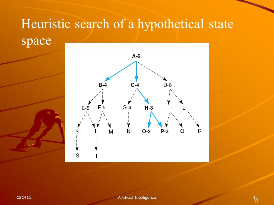 CSC411Artificial Intelligence19 Heuristic search of a hypothetical state space 13