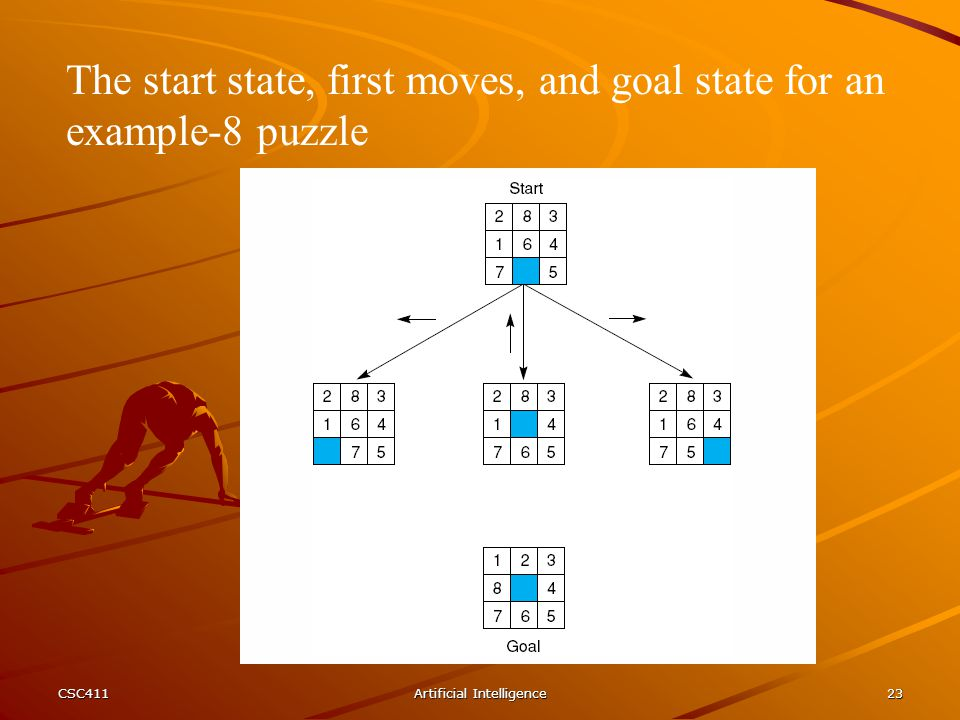 CSC411Artificial Intelligence23 The start state, first moves, and goal state for an example-8 puzzle