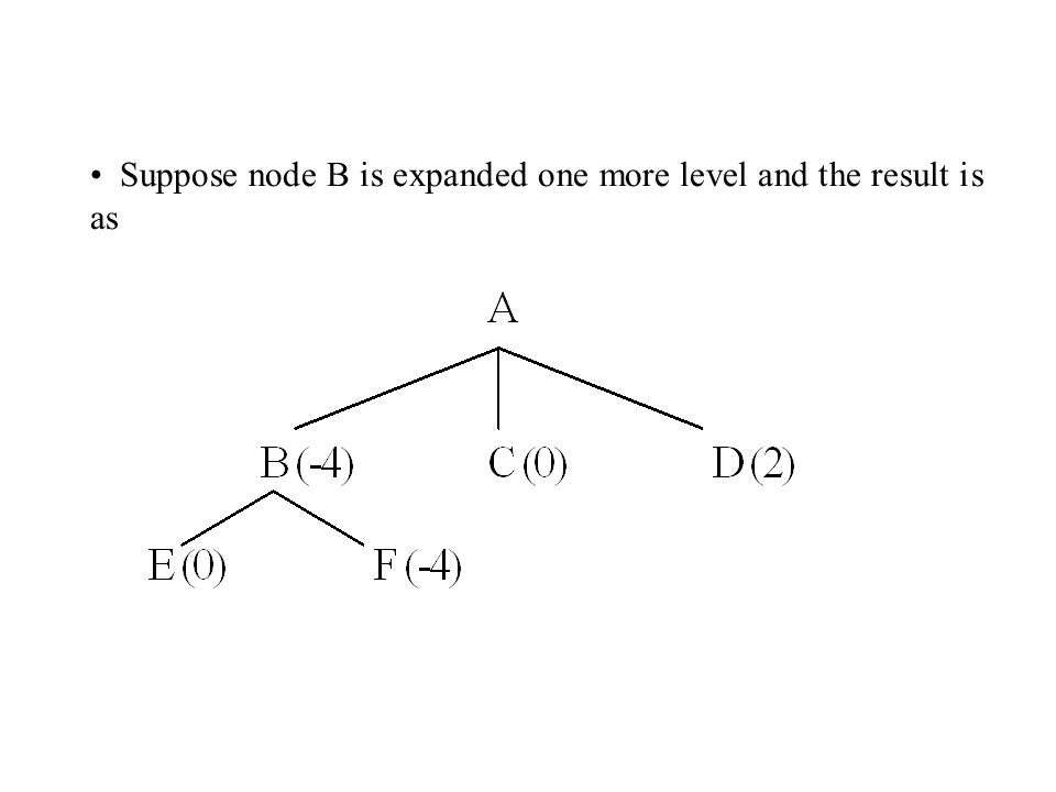 Suppose node B is expanded one more level and the result is as