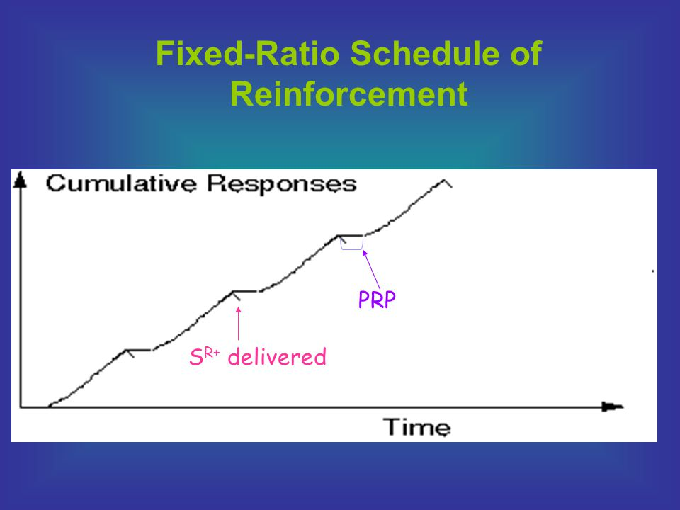 Variable Ratio The reinforcer is delivered after an average number of behaviors Designation: VR 5 –5, 4, 7, 6, 4, 3, 6, 7, 3 Produces consistent, high rates with no PRPs e.g., starting a lawn mower Clinical applications…