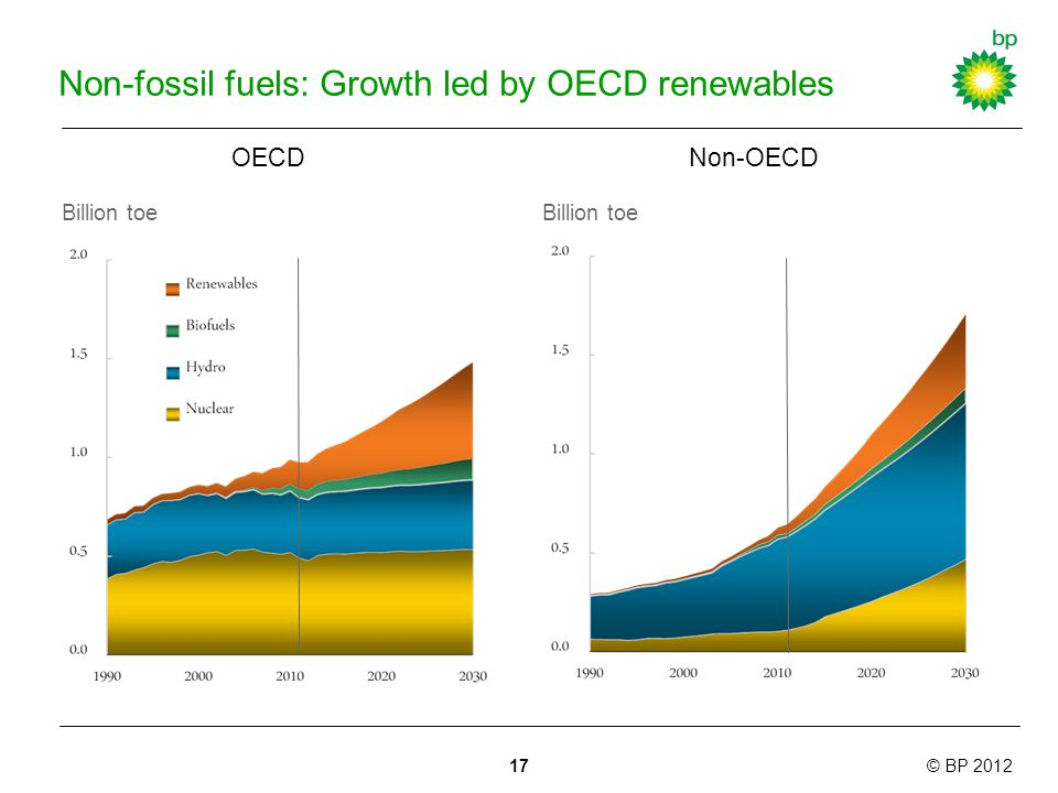 © BP 2012 Non-fossil fuels: Growth led by OECD renewables Billion toe Renewables in power Biofuels OECDNon-OECD Billion toe 17
