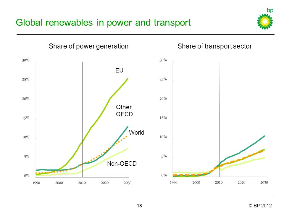 © BP 2012 Global renewables in power and transport Share of power generation EU Other OECD Non-OECD World Share of transport sector 18