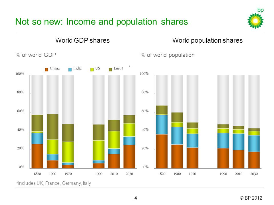 © BP 2012 Not so new: Income and population shares World GDP shares % of world GDP World population shares % of world population *Includes UK, France, Germany, Italy * 4