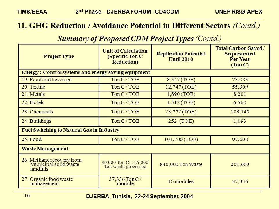 16 DJERBA, Tunisia, 22-24 September, 2004 Summary of Proposed CDM Project Types (Contd.) Total Carbon Saved / Sequestrated Per Year (Ton C) Replication Potential Until 2010 Unit of Calculation (Specific Ton C Reduction) Project Type Energy : Control systems and energy saving equipment 73,0858,547 (TOE)Ton C / TOE19.