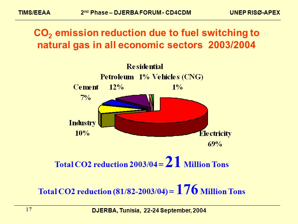 17 DJERBA, Tunisia, 22-24 September, 2004 TIMS/EEAA 2 nd Phase – DJERBA FORUM - CD4CDM UNEP RISØ-APEX CO 2 emission reduction due to fuel switching to natural gas in all economic sectors 2003/2004 Total CO2 reduction 2003/04 = 21 Million Tons Total CO2 reduction (81/82-2003/04) = 176 Million Tons