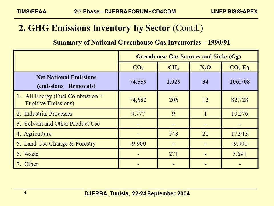 15 DJERBA, Tunisia, 22-24 September, 2004 Summary of Proposed CDM Project Types (Contd.) Total Carbon Saved / Sequestrated Per Year (Ton C) Replication Potential Until 2010 Unit of Calculation (Specific Ton C Reduction) Project Type Efficiency: Cogeneration 73,49611,340 (TOE)Ton C / TOE9.