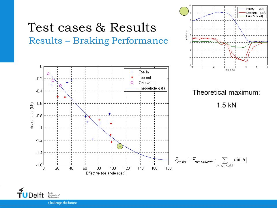 29 Brake-by-Steer Concept 9-5-2015 Challenge the future Delft University of Technology Test cases & Results Results – Braking Performance Theoretical maximum: 1.5 kN