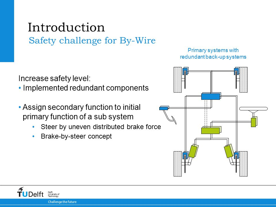 30 Brake-by-Steer Concept 9-5-2015 Challenge the future Delft University of Technology Test cases & Results Results – Lateral behavior Calculated driven path for symmetric toe-in (30º) with steering offset of 2, 4, 6, 8 degrees to the right Slip angles Velocities