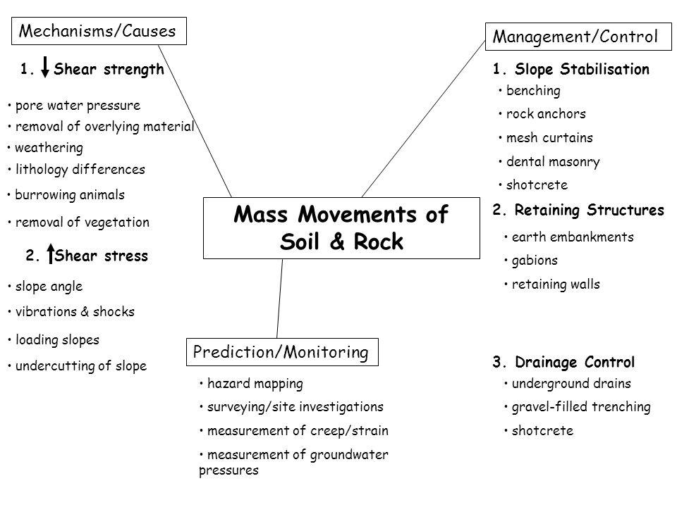 Mass Movements of Soil & Rock Mechanisms/Causes Management/Control benching rock anchors mesh curtains dental masonry shotcrete 1. Slope Stabilisation