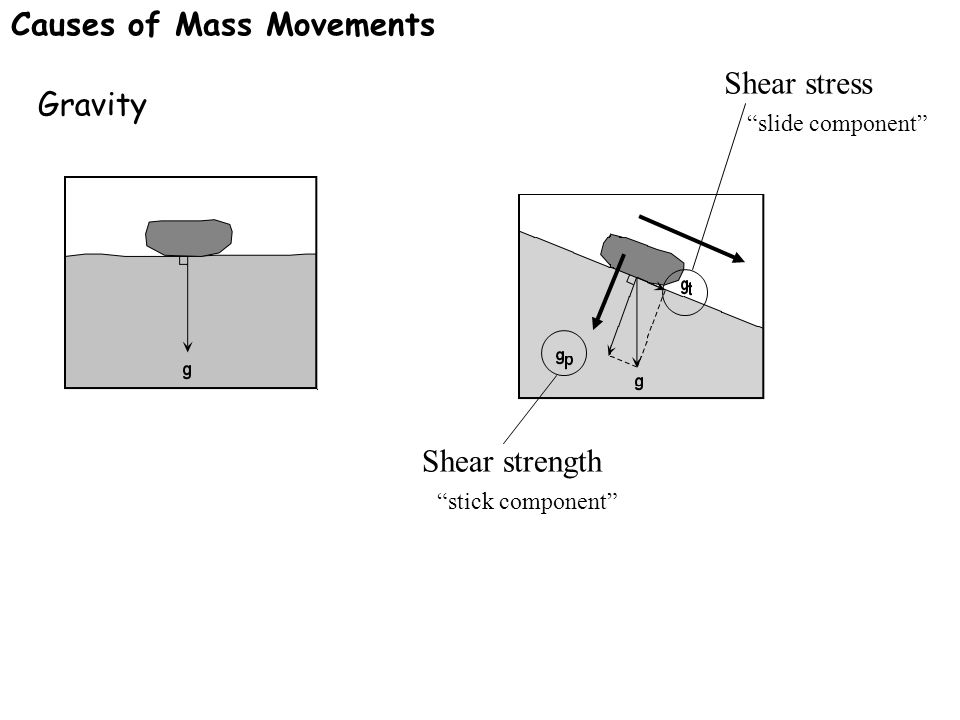 """Gravity Shear stress """"slide component"""" Shear strength """"stick component"""" Causes of Mass Movements"""