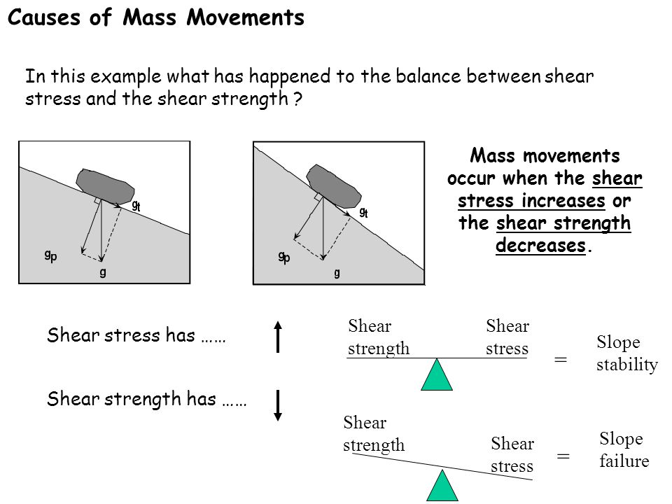 In this example what has happened to the balance between shear stress and the shear strength ? Shear stress has …… Shear strength has …… Shear stress
