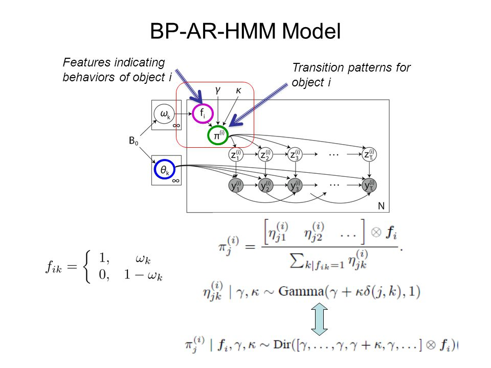 BP-AR-HMM Model Latent dynamical mode for object i Switching Vector Autoregressive (VAR) Process with order r