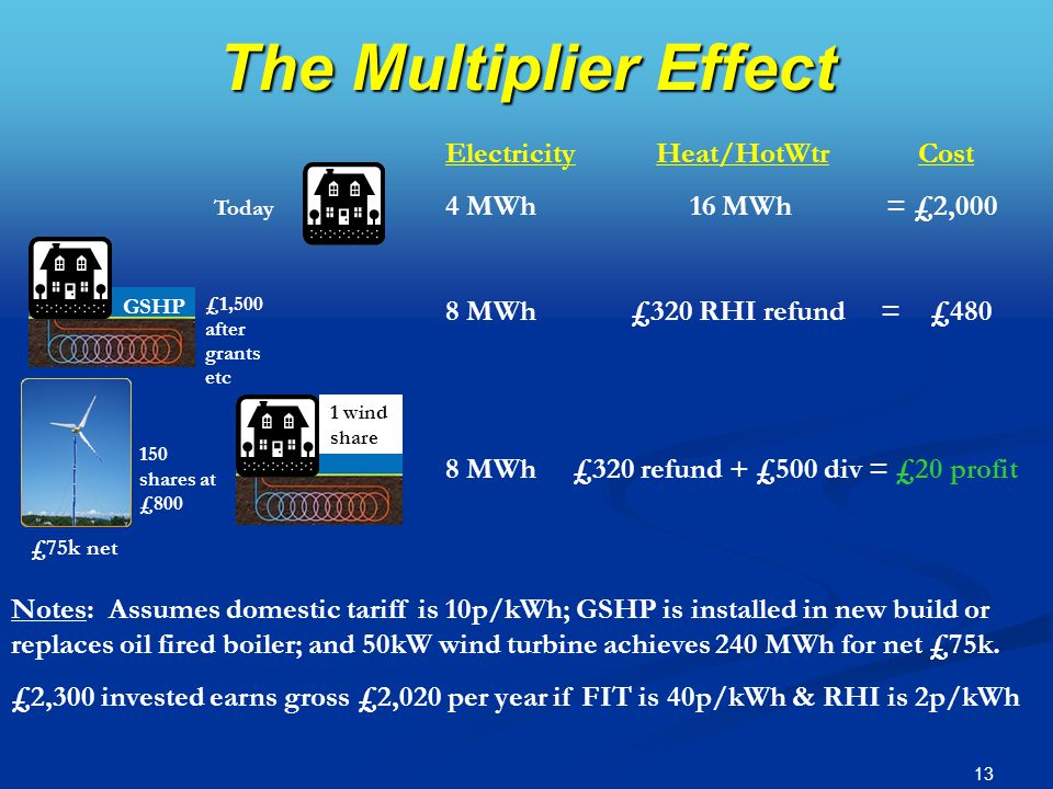 13 The Multiplier Effect ElectricityHeat/HotWtr Cost 4 MWh 16 MWh = £2,000 8 MWh £320 RHI refund = £480 8 MWh £320 refund + £500 div = £20 profit 150 shares at £800 £75k net £1,500 after grants etc Notes: Assumes domestic tariff is 10p/kWh; GSHP is installed in new build or replaces oil fired boiler; and 50kW wind turbine achieves 240 MWh for net £75k.