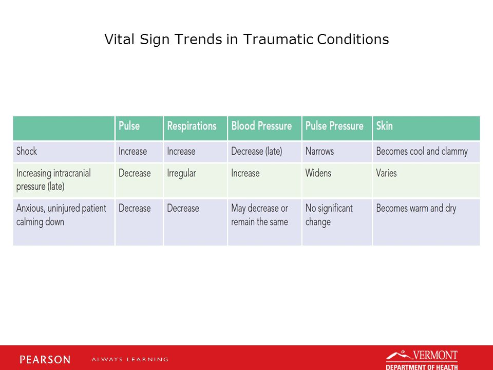 Vital Sign Trends in Traumatic Conditions