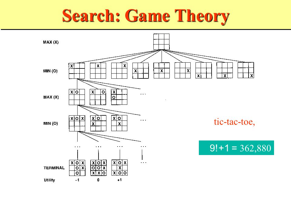 Search: Game Theory 9!+1 = 362,880 Robot interaction with humans, other robots and environment can be described in terms of a game tic-tac-toe,