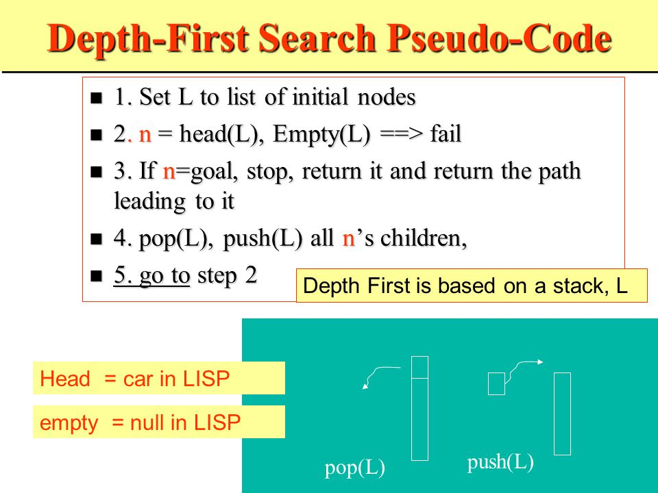 Breadth-First Search 1.Set L to list of initial nodes 1.