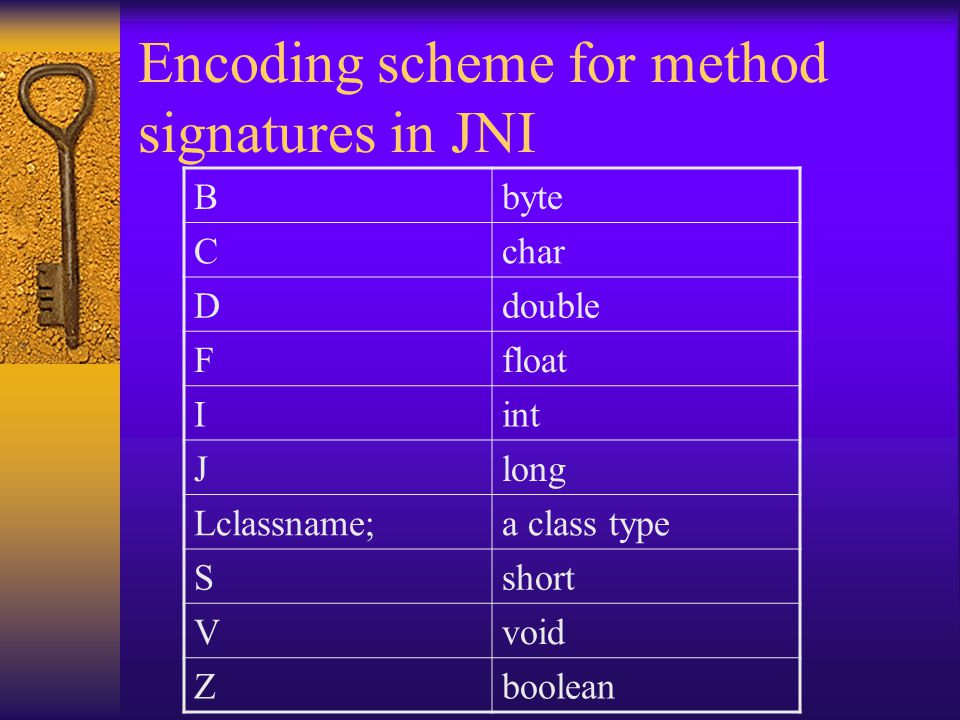 Encoding scheme for method signatures in JNI Bbyte Cchar Ddouble Ffloat Iint Jlong Lclassname;a class type Sshort Vvoid Zboolean