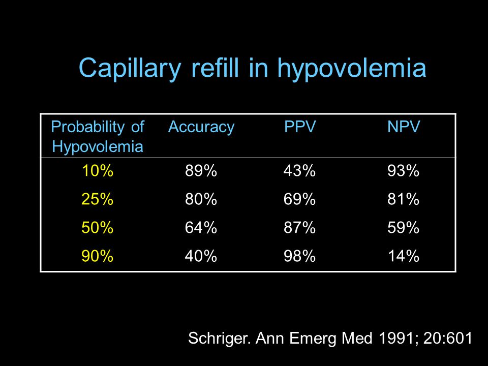 Probability of Hypovolemia AccuracyPPVNPV 10%89%43%93% 25%80%69%81% 50%64%87%59% 90%40%98%14% Capillary refill in hypovolemia Schriger.