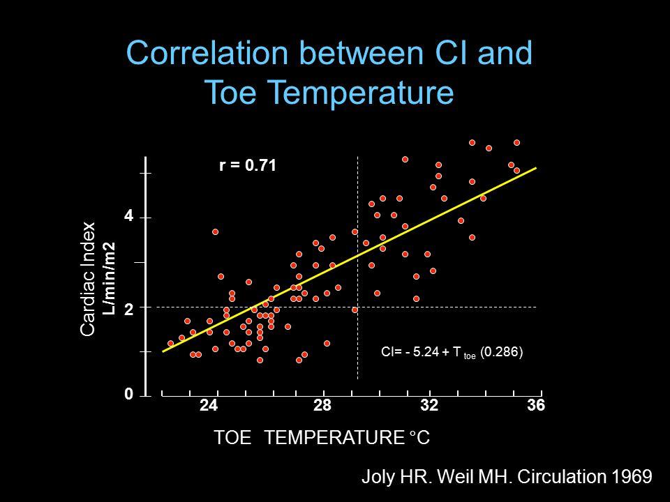 24 28 32 36 4 0 2 TOE TEMPERATURE °C r = 0.71 CI= - 5.24 + T toe (0.286) Cardiac Index L/min/m2 Correlation between CI and Toe Temperature Joly HR.