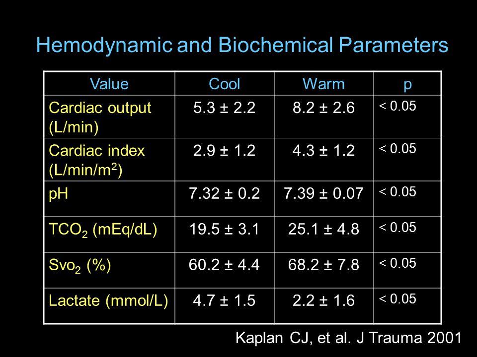 ValueCoolWarmp Cardiac output (L/min) 5.3 ± 2.28.2 ± 2.6 < 0.05 Cardiac index (L/min/m 2 ) 2.9 ± 1.24.3 ± 1.2 < 0.05 pH7.32 ± 0.27.39 ± 0.07 < 0.05 TCO 2 (mEq/dL)19.5 ± 3.125.1 ± 4.8 < 0.05 Svo 2 (%)60.2 ± 4.468.2 ± 7.8 < 0.05 Lactate (mmol/L)4.7 ± 1.52.2 ± 1.6 < 0.05 Kaplan CJ, et al.