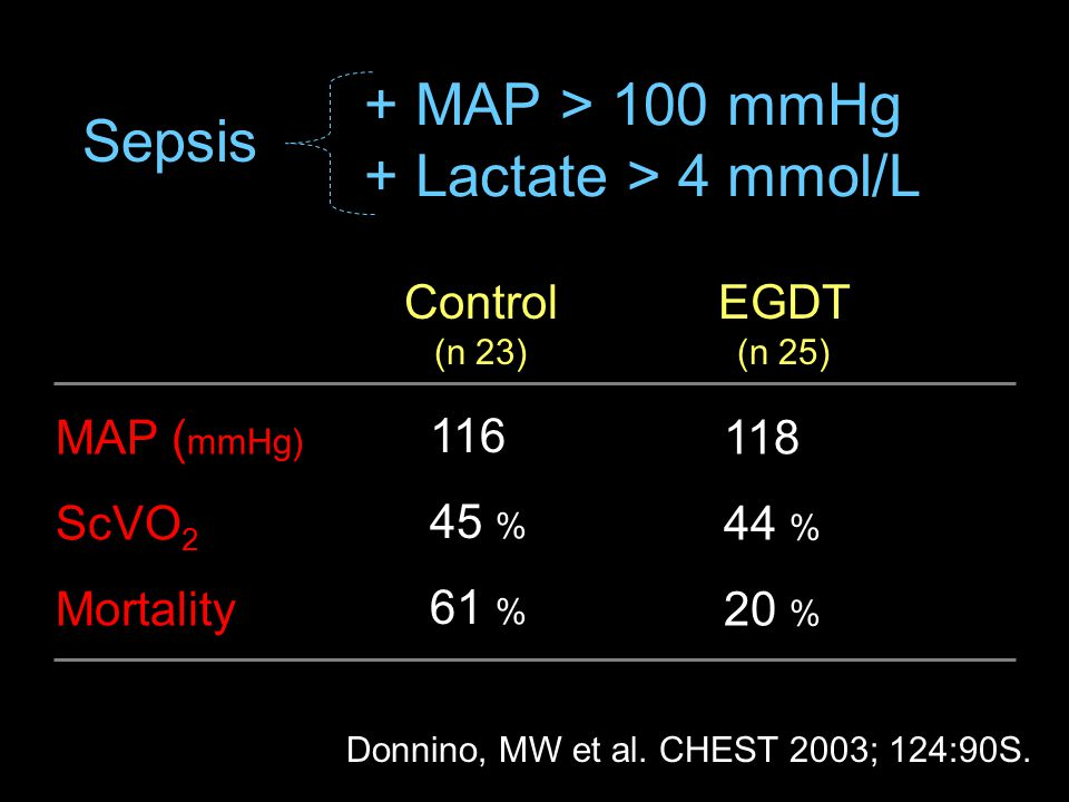 + MAP > 100 mmHg + Lactate > 4 mmol/L Sepsis MAP ( mmHg) ScVO 2 Mortality Control (n 23) EGDT (n 25) 116 45 % 61 % 118 44 % 20 % Donnino, MW et al.