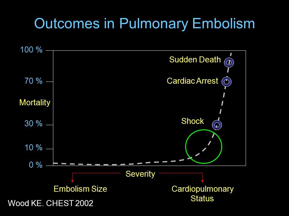 Outcomes in Pulmonary Embolism 100 % 0 % 10 % 30 % 70 % Mortality Sudden Death Cardiac Arrest Shock Severity Embolism SizeCardiopulmonary Status Wood KE.