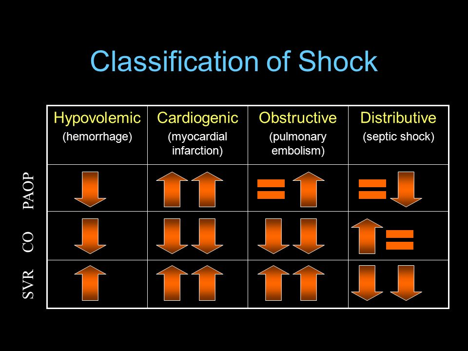 Classification of Shock Distributive (septic shock) Obstructive (pulmonary embolism) Cardiogenic (myocardial infarction) Hypovolemic (hemorrhage) PAOP CO SVR
