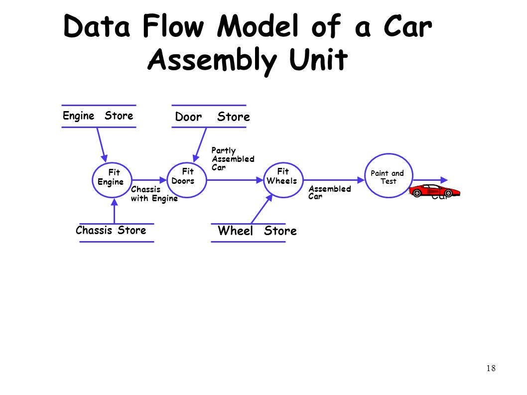 18 Data Flow Model of a Car Assembly Unit Fit Engine Paint and Test Fit Wheels Fit Doors Chassis Store Door Store Wheel Store Engine Store Car Partly Assembled Car Assembled Car Chassis with Engine