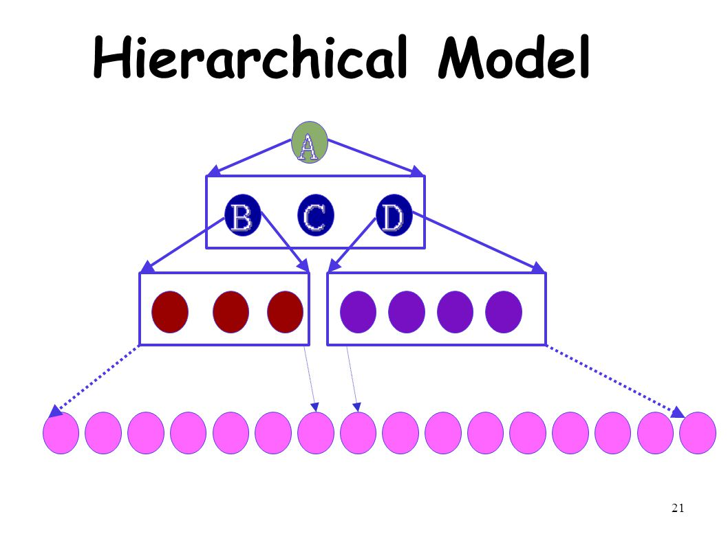 21 Hierarchical Model