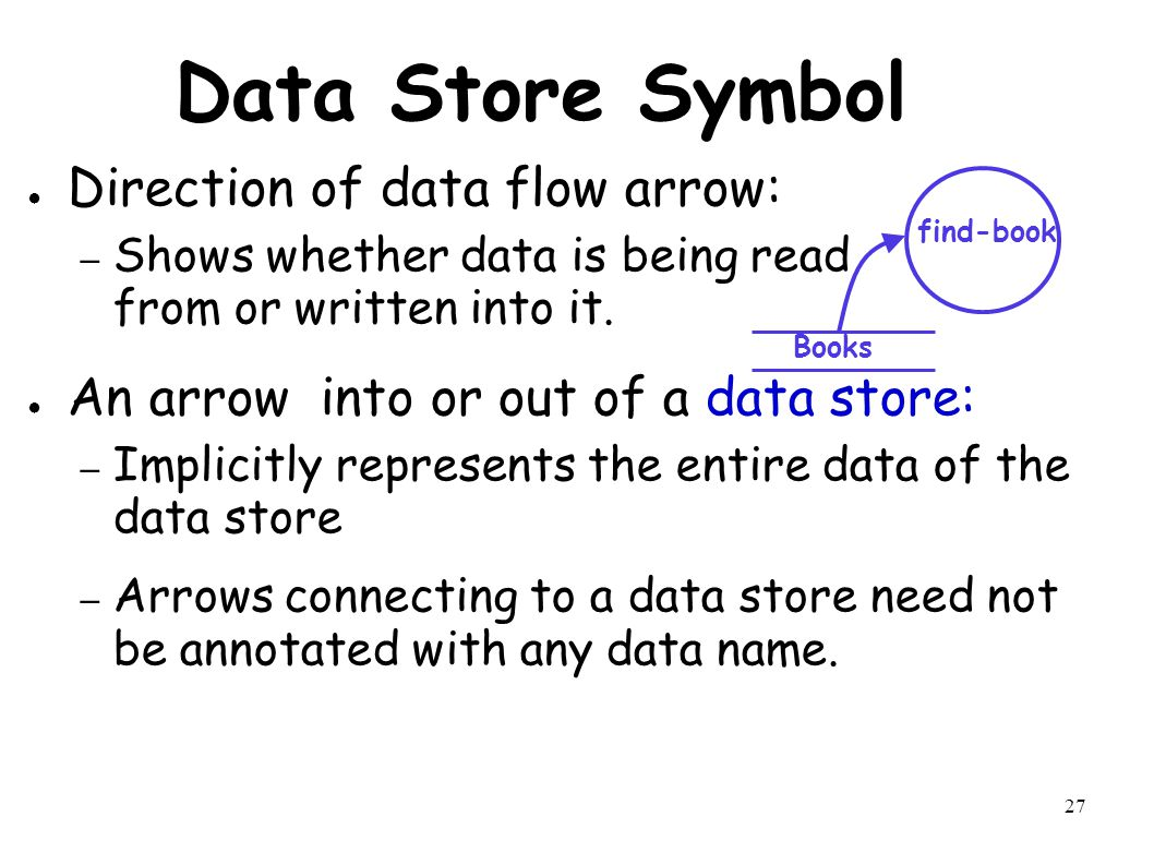 27 Data Store Symbol ● Direction of data flow arrow: – Shows whether data is being read from or written into it.