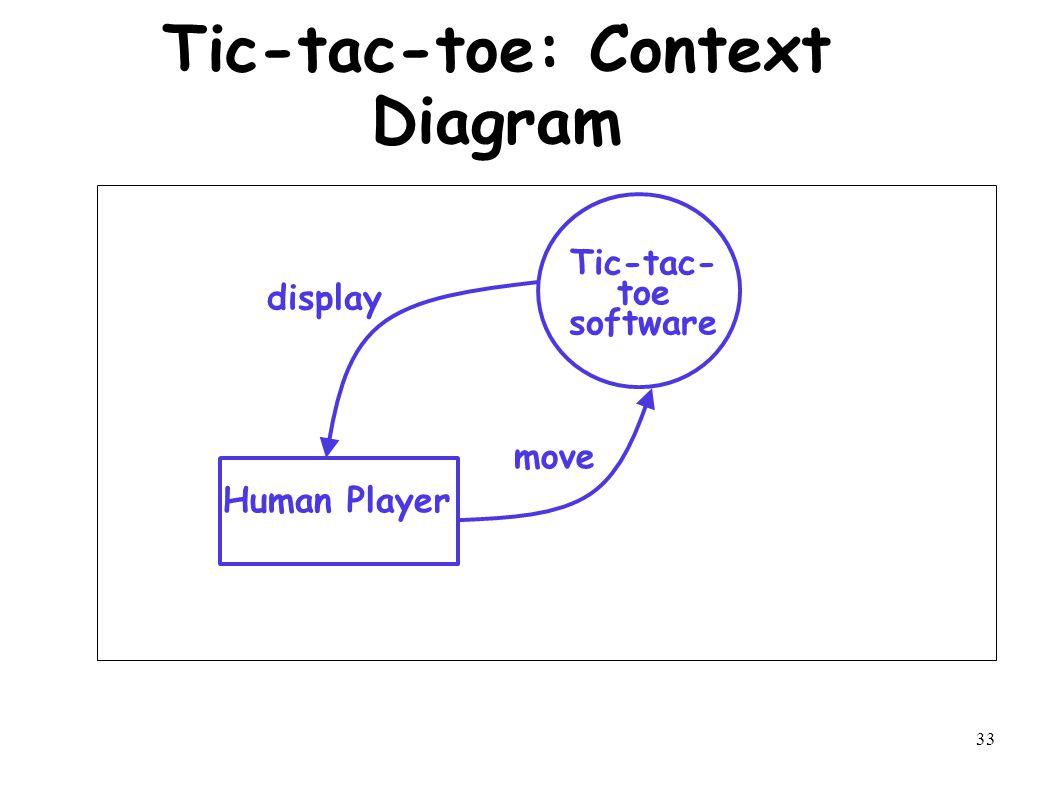 33 Tic-tac-toe: Context Diagram Human Player Tic-tac- toe software display move