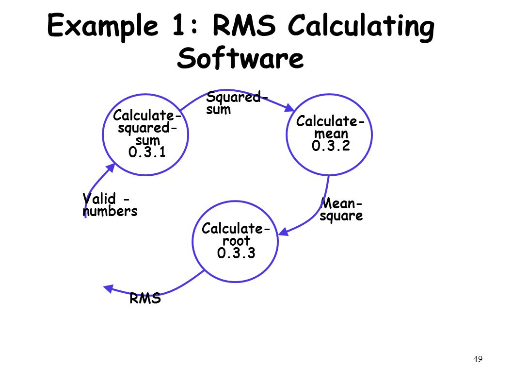 49 Example 1: RMS Calculating Software Calculate- squared- sum 0.3.1 Calculate- mean 0.3.2 Calculate- root 0.3.3 Valid - numbers Squared- sum RMS Mean- square