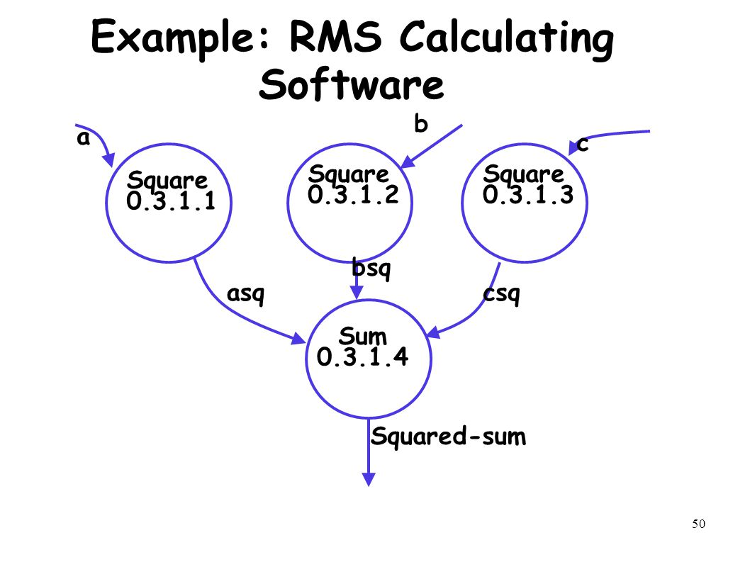 50 Example: RMS Calculating Software Square 0.3.1.1 Square 0.3.1.2 Square 0.3.1.3 Sum 0.3.1.4 a b c asq bsq csq Squared-sum
