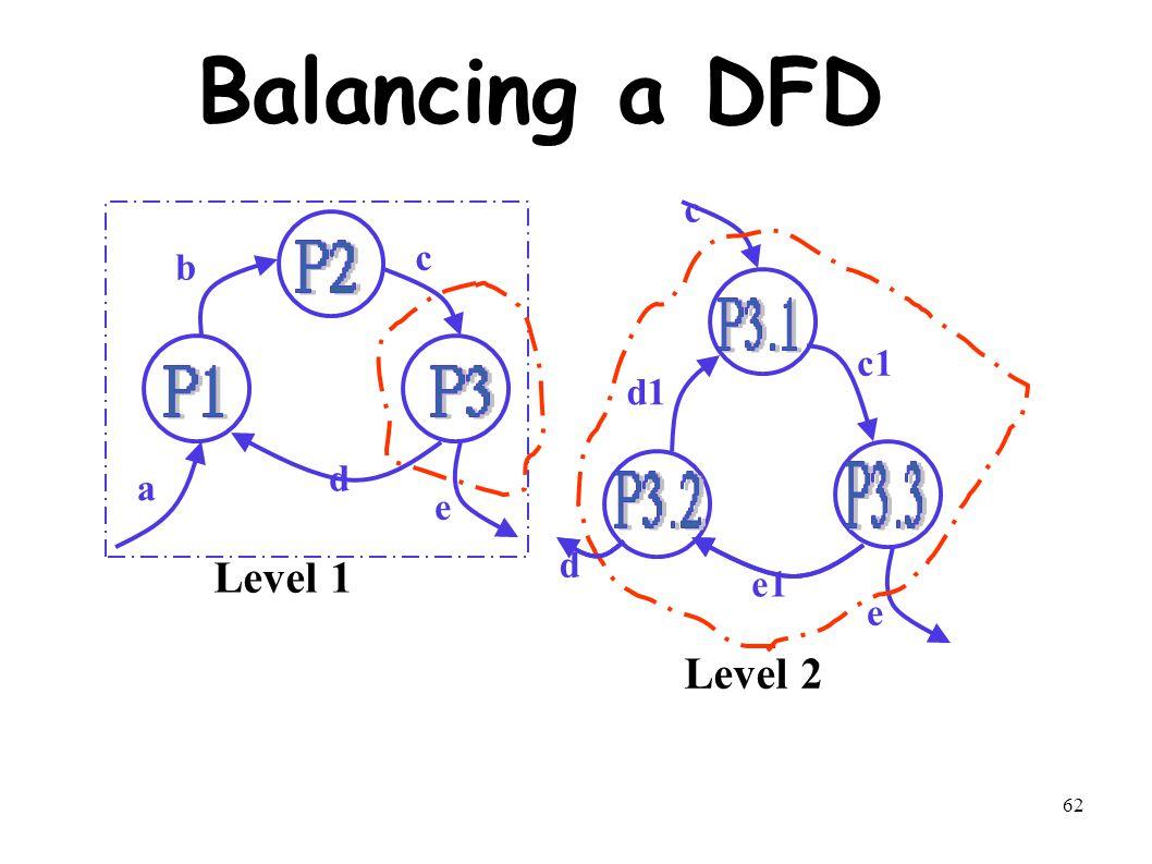 62 Balancing a DFD a b e d c c d e c1 d1 e1 Level 1 Level 2