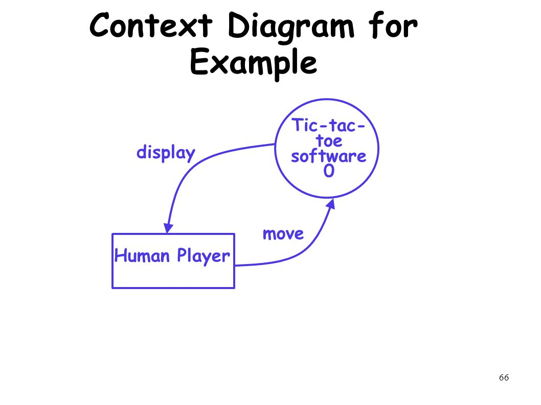 66 Context Diagram for Example Human Player Tic-tac- toe software 0 display move