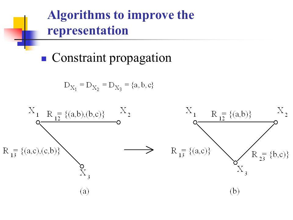 Algorithms to improve the representation Constraint propagation