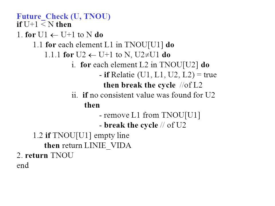 Future_Check (U, TNOU) if U+1 < N then 1.