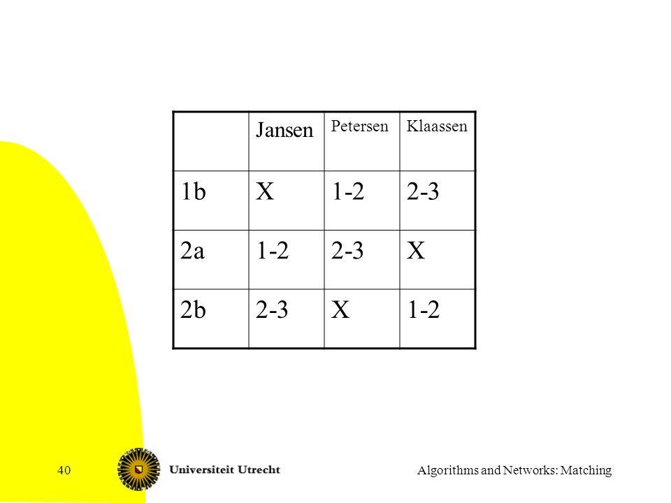 Algorithms and Networks: Matching40 Jansen PetersenKlaassen 1bX1-22-3 2a1-22-3X 2b2-3X1-2