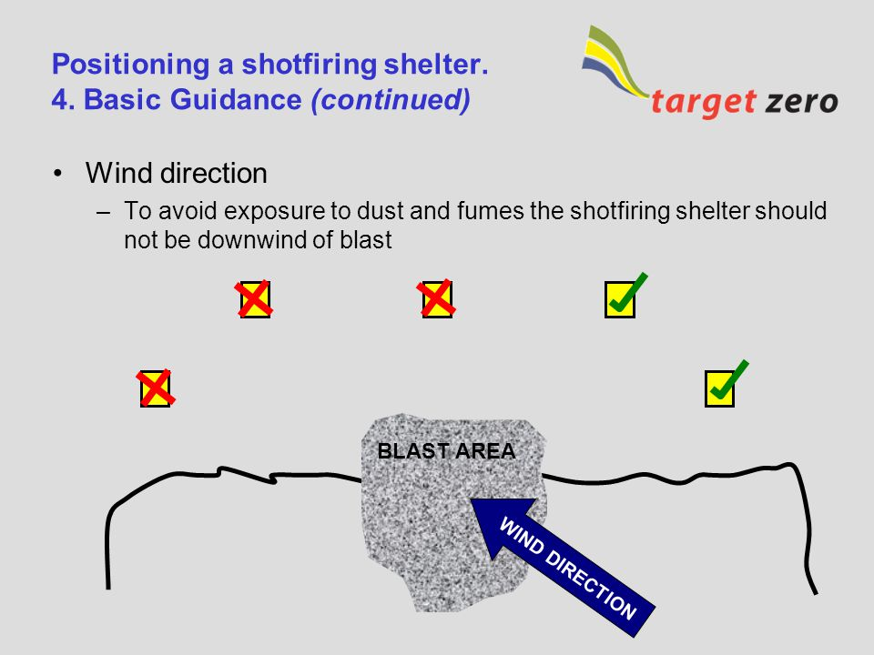 Positioning a shotfiring shelter. 4. Basic Guidance (continued) Orientation of door of shelter –Facing away from blast –Parallel to crest of bench –Pa