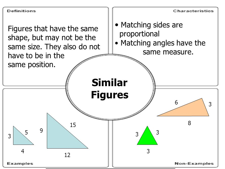 Similar Figures Figures that have the same shape, but may not be the same size.