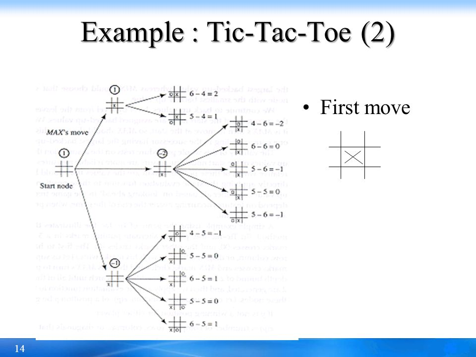 14 Example : Tic-Tac-Toe (2) First move