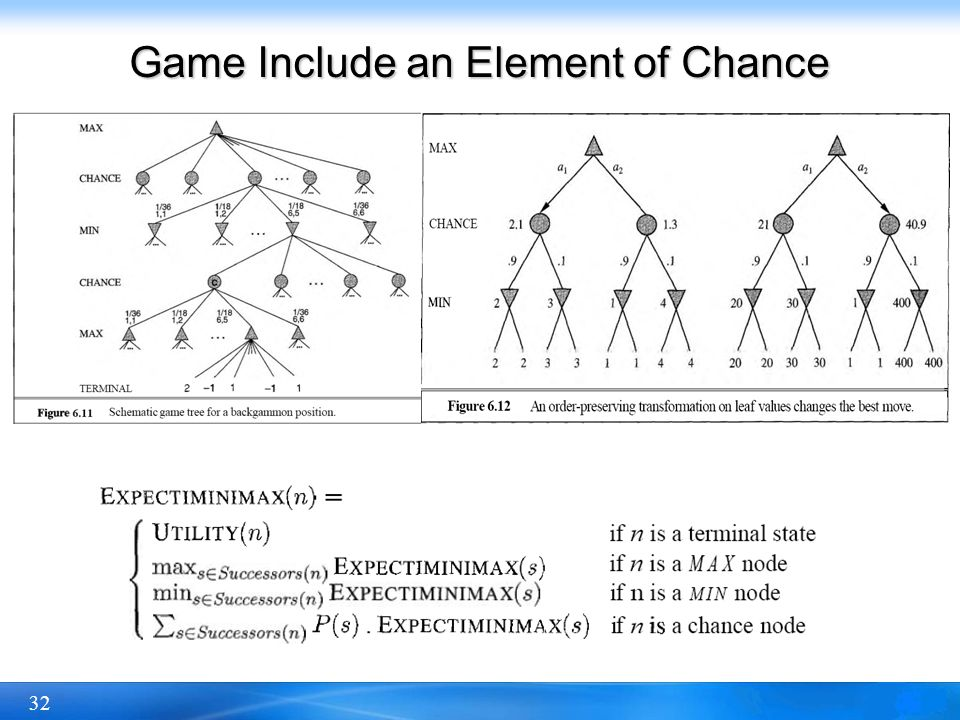 32 Game Include an Element of Chance