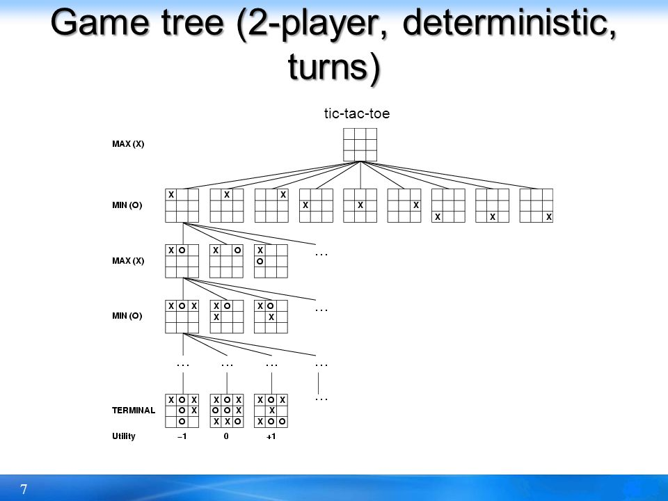 7 Game tree (2-player, deterministic, turns) tic-tac-toe