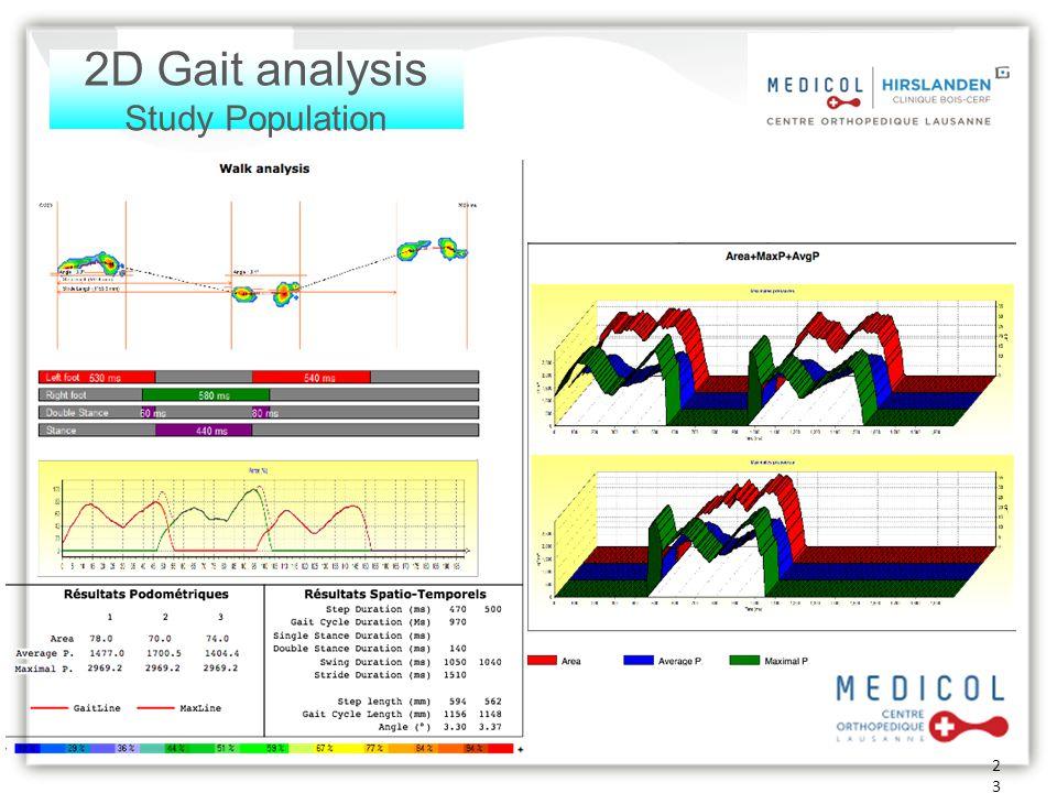 23 2D Gait analysis Study Population