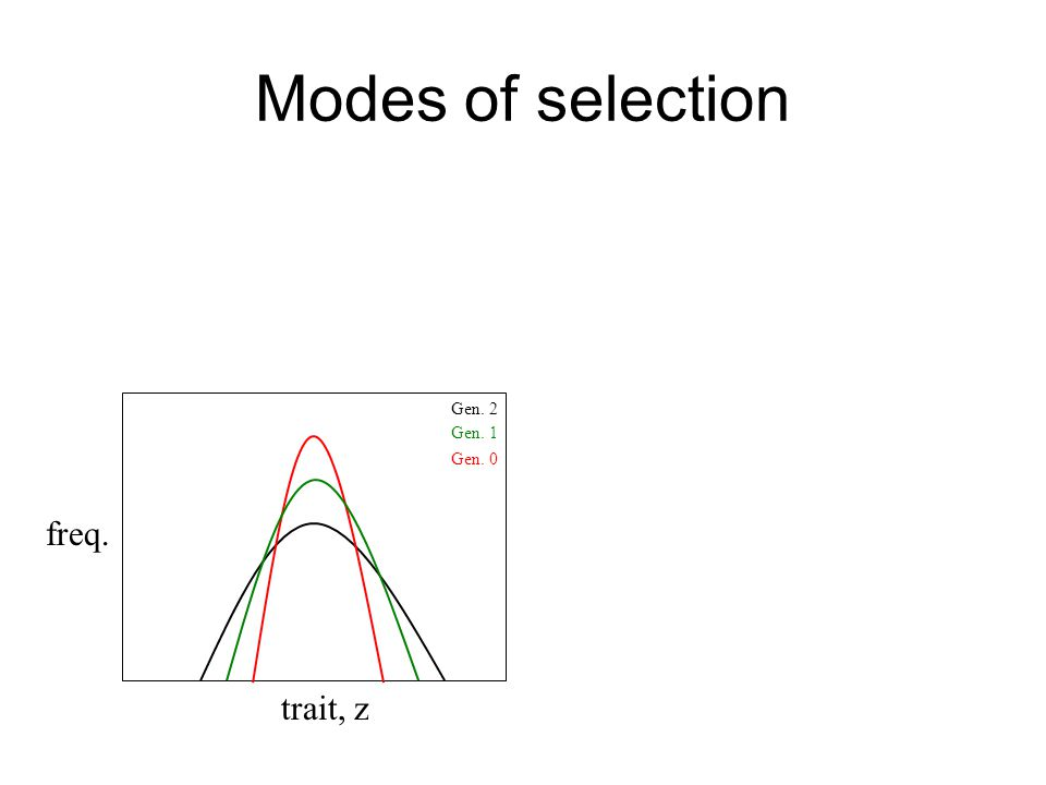 Modes of selection Gen. 2 trait, z freq. Gen. 0 Gen. 1