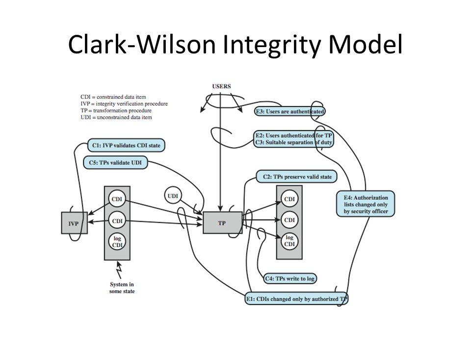 Clark-Wilson Integrity Model