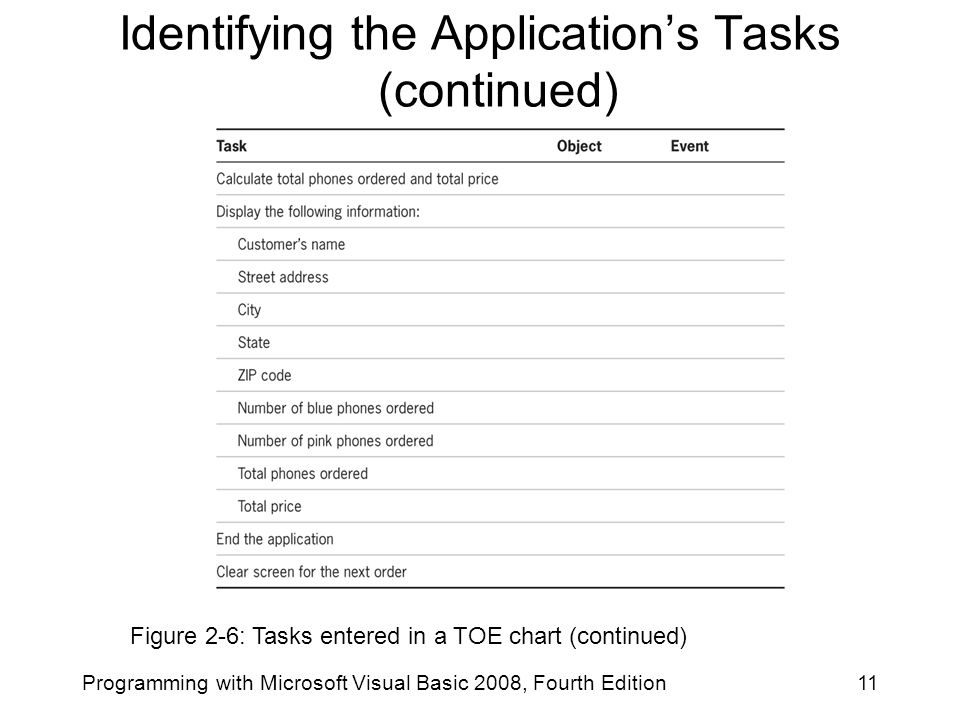 Programming with Microsoft Visual Basic 2008, Fourth Edition11 Figure 2-6: Tasks entered in a TOE chart (continued) Identifying the Application's Task