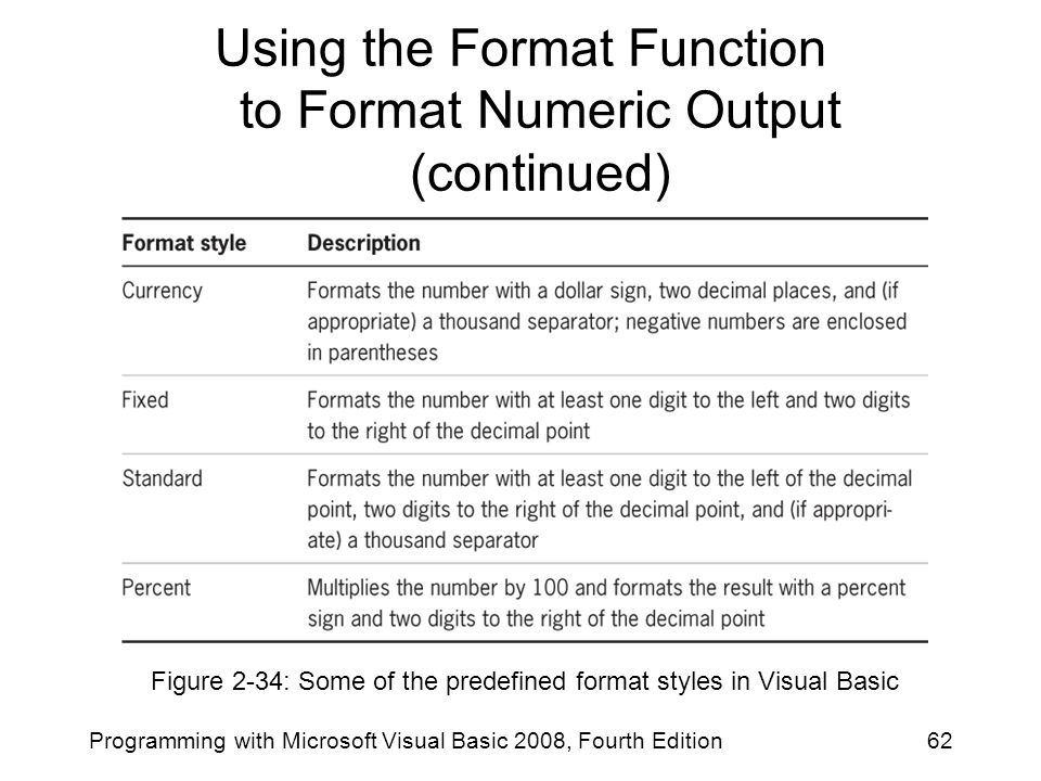 Using the Format Function to Format Numeric Output (continued) Programming with Microsoft Visual Basic 2008, Fourth Edition62 Figure 2-34: Some of the